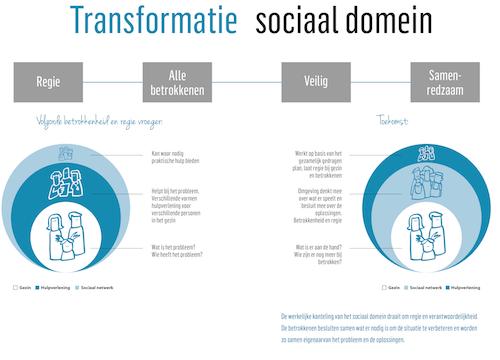 Transformatie sociaal domein